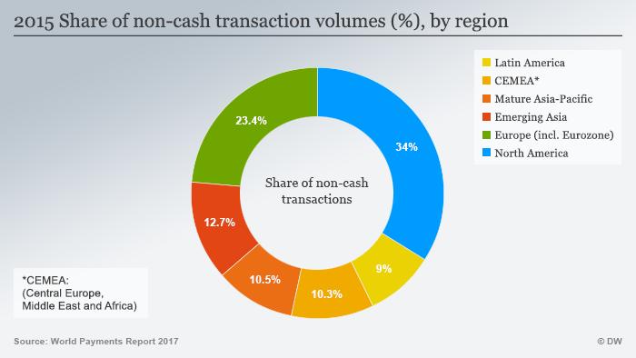 Infografik Regionaler Anteil am bargeldlosen Bezahlen