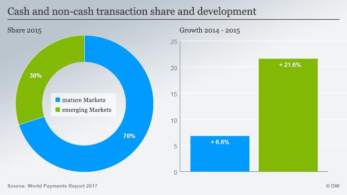 Infografik Verhältnis von Bargeld und Bargeldlosem Geld-Transfer ENG