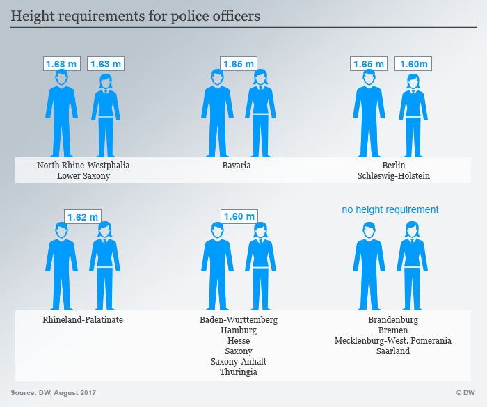 Infographic about height requirements for police officers