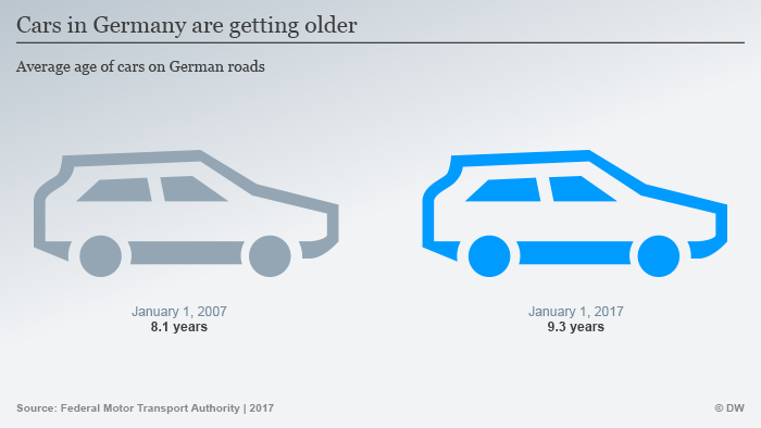 Infografik Autos Deutschland Durchschnittsalter ENG