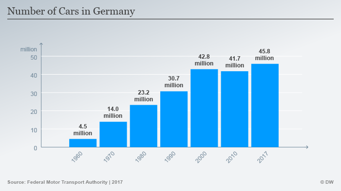 Infografik Autos Deutschland Entwicklung Anzahl ENG
