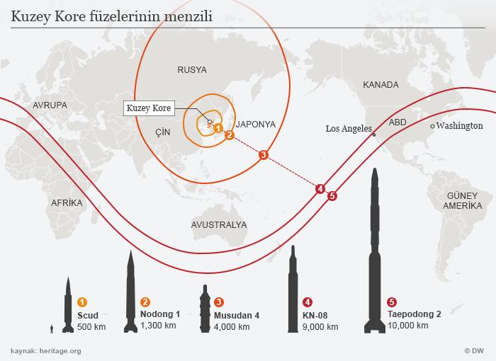 Infografik Reichweiten nordkoreanischer Raketen TUR