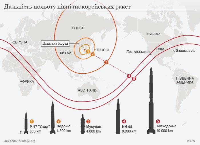 Дальність польоту північнокорейських балістичних ракет