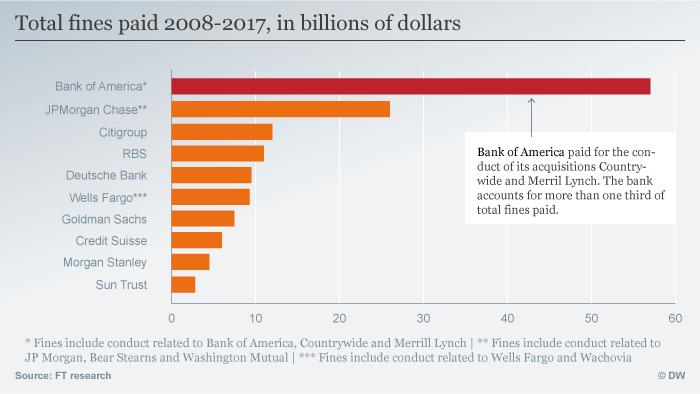 Infografik Strafgelder für Banken ENG