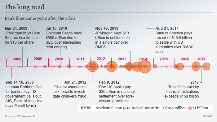 countrywide financial the subprime meltdown Subject to the cra, such as subprime giant countrywide financial, still fell   banks, insist the law played no role in the mortgage meltdown.