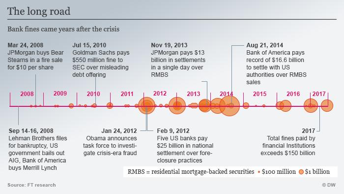 Infografik Timeline Bankenkrise ENG