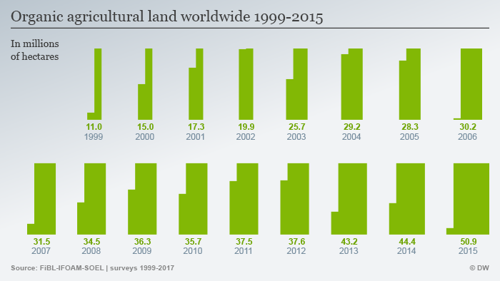 Infographic: Organic agricultural land worldwide 1999-2015 ENG