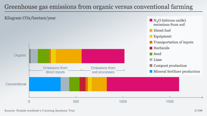 Infografik Greenhouse gas emissions from organic versus conventional farming ENG