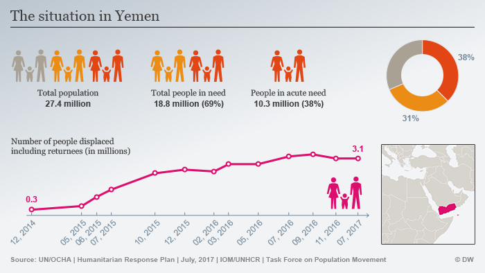Infographic showing the humanitarian crisis in Yemen