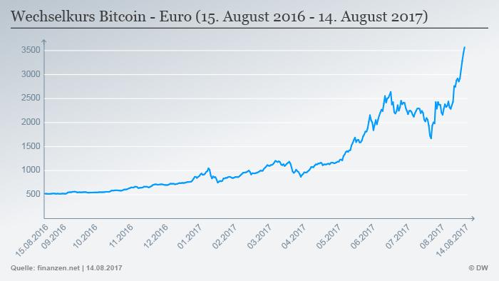 bitcoin kurs finanzen