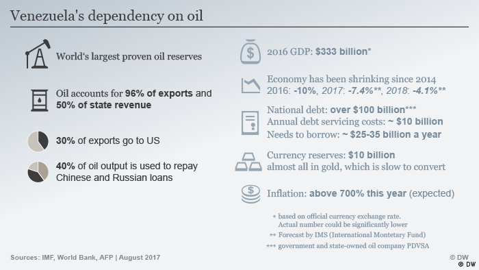 Venezuelas dependency on oil ENG (DW)