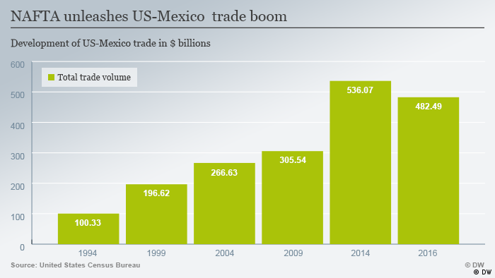 Infographic on US-Mexico trade boom