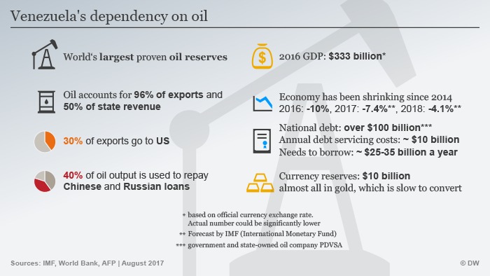 Venezuela's dependency on oil ENG