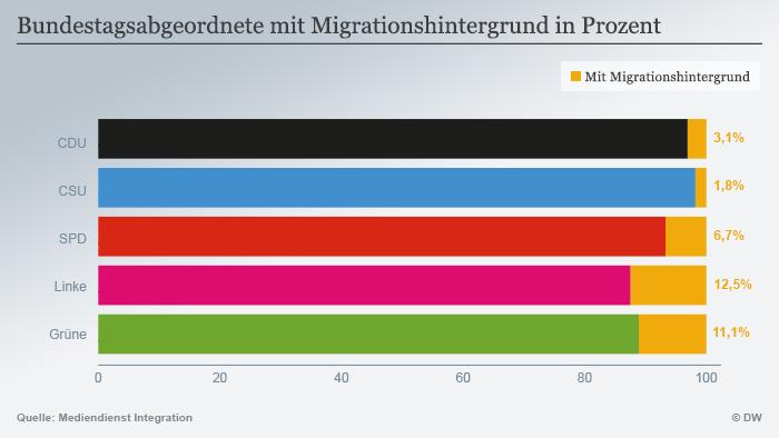 Депутати с миграционни корени във фракциите на отделните парламентарните партии