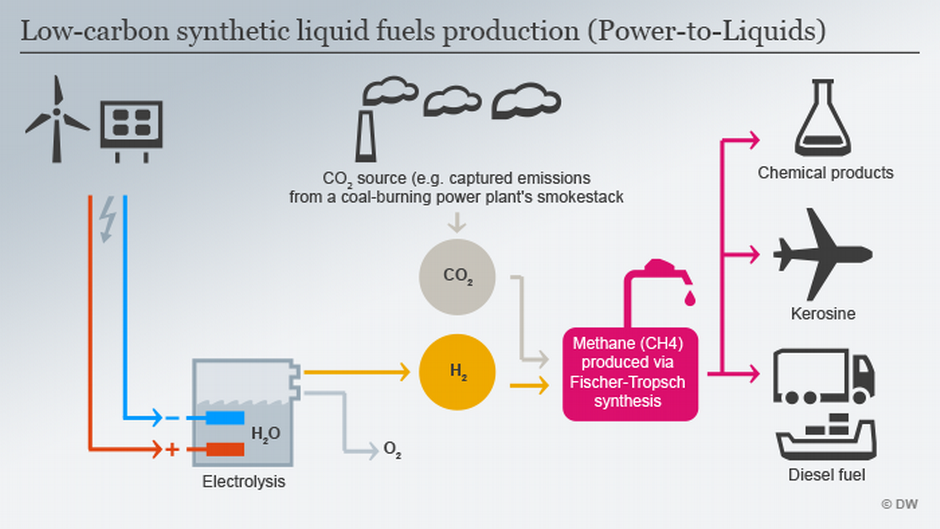 Can clean synthetic diesel fuels succeed? | Business| Economy and