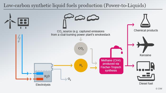 Shematski prikaz načina dobivanja sintetičkog goriva od vode i ugljičnog dioksida.