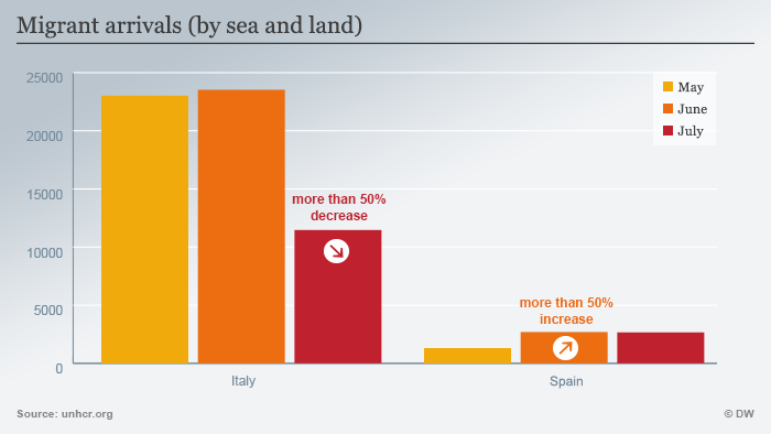 Infografik Migrant arrivals (by sea and land) ENG