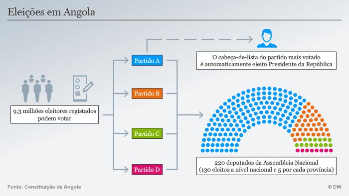 Infografik Wahlsysten Angola POR