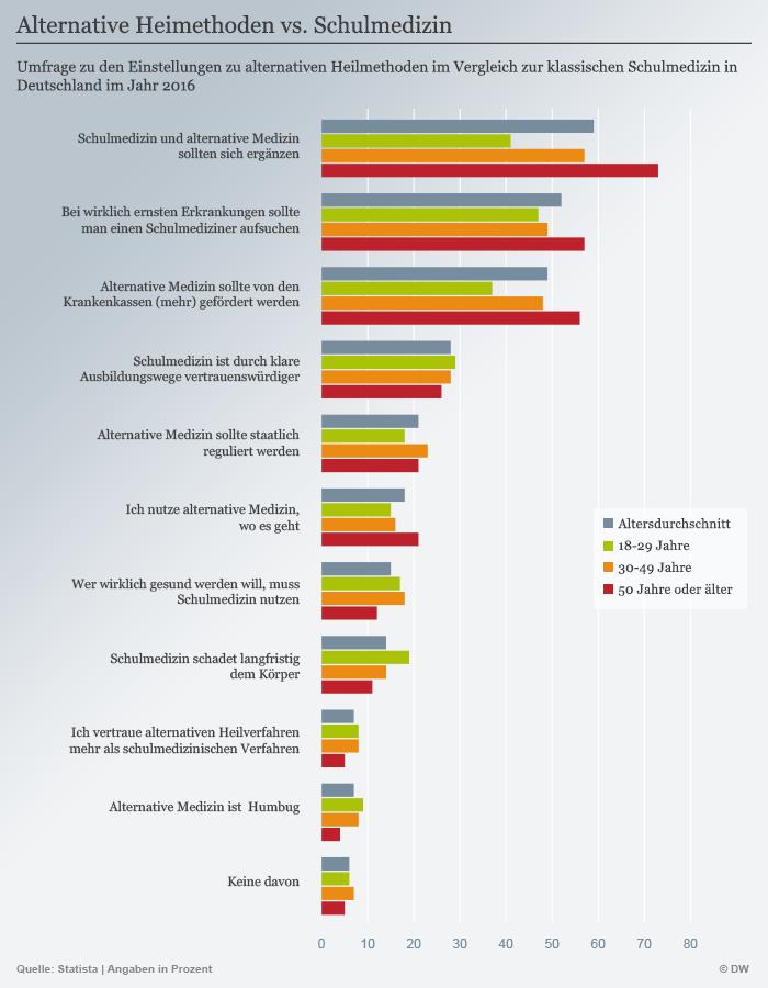 Infografik Alternative Heilmethoden vs. Schulmedizin