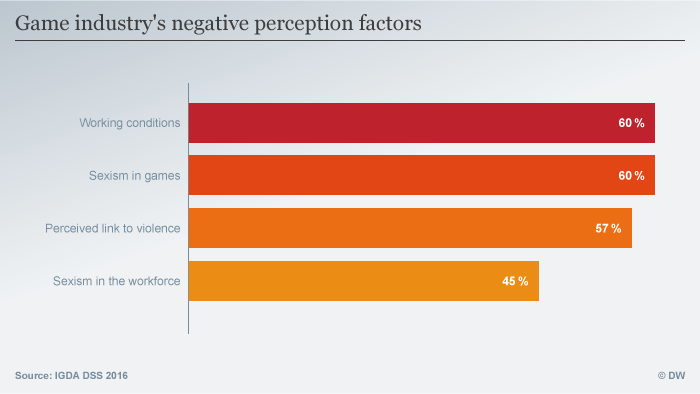 Game industry's negative perception factors