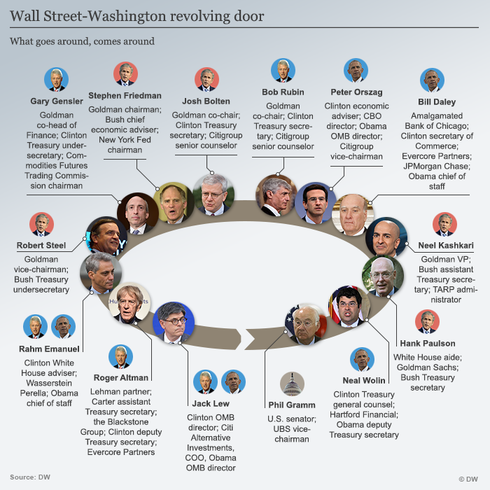 Wall Street și politica