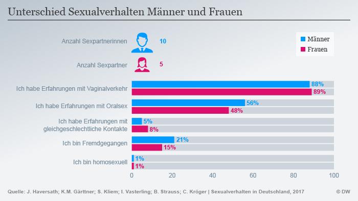 Infografik Sexualverhalten Deutschland DEU
