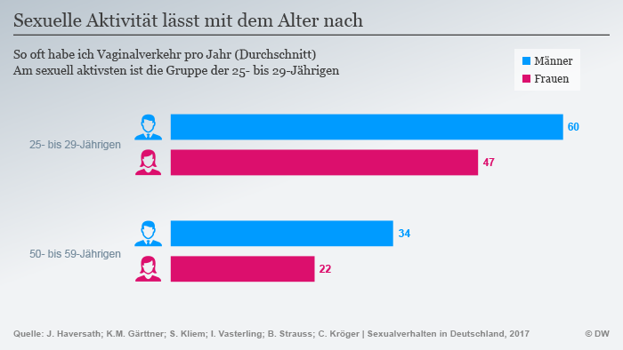 Infografik Sexualverhalten Deutschland Alter DEU