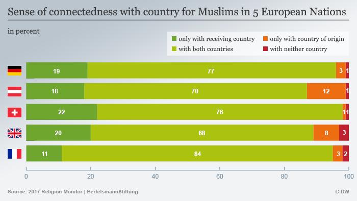 Grafik di atas menunjukkan sentimen keberpihakan nasional migran muslim di lima negata Eropa, Jerman, Austria, Swiss, Inggris dan Prancis. Sebagian besar merasa loyal pada negara asal dan negara penerima.