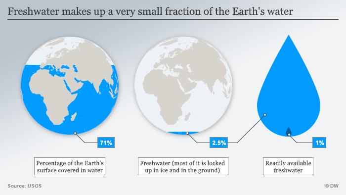 Infografik Frischwasser Vorkommen ENG