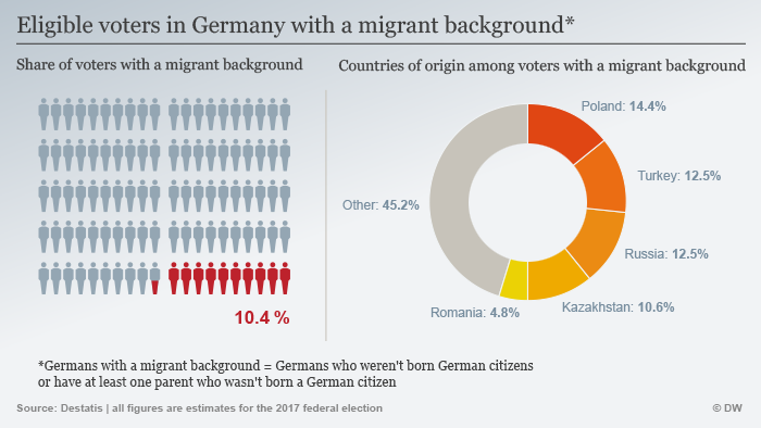 Graphic: voters with a migrant background
