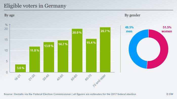 Infografik Wähler in Deutschland Demografie Frauen Männer ENG