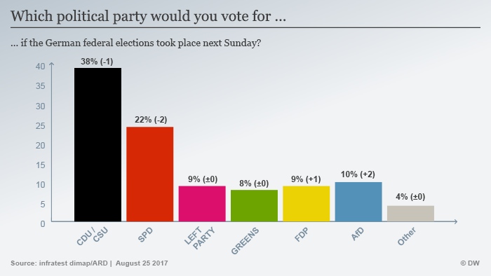 Diagram of party ratings 25.08.2017 ENG
