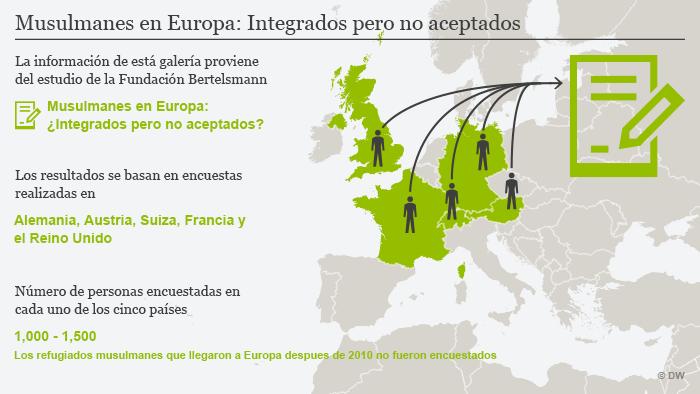 """La información de está galería proviene de la Fundación Bertelsmann en su estudio titulado """"Musulmanes en Europa: ¿integrados pero no aceptados?"""". Los resultados se basan en encuestas a más de 10,000 personas en Alemania, Austria, Suiza, Francia y el Reino Unido. Los refugiados musulmanes que llegaron a Europa después de 2010 no forman parte del estudio."""