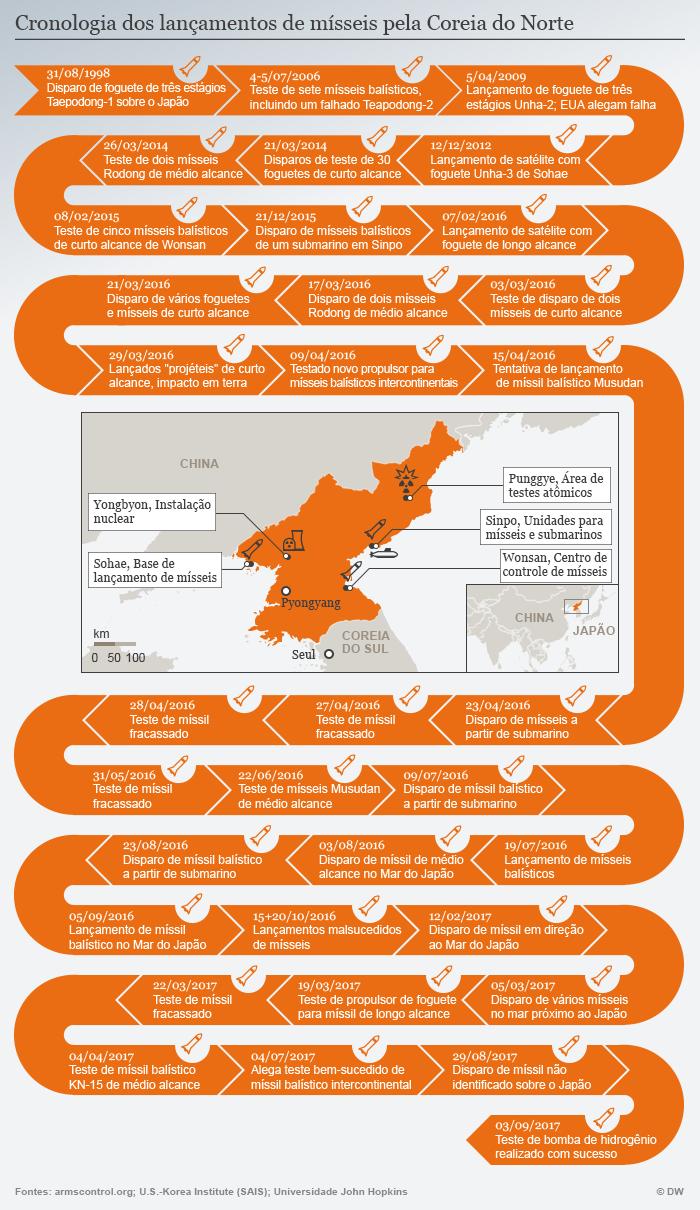 Infografik Timeline Nordkorea Raketenabschüsse POR