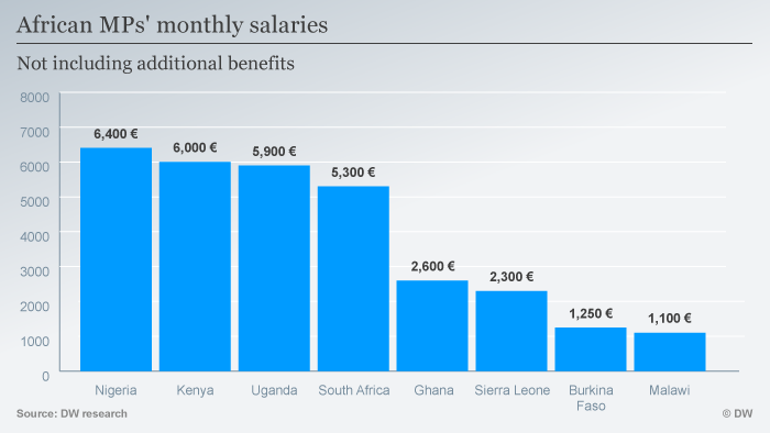Graph showing monthly salaries of African Members of Parliament