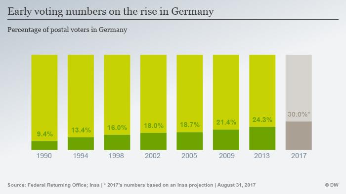 Infografik Briefwähler Deutschland ENG