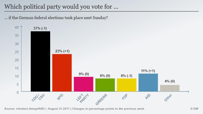 Infografik Sonntagsfrage ENG