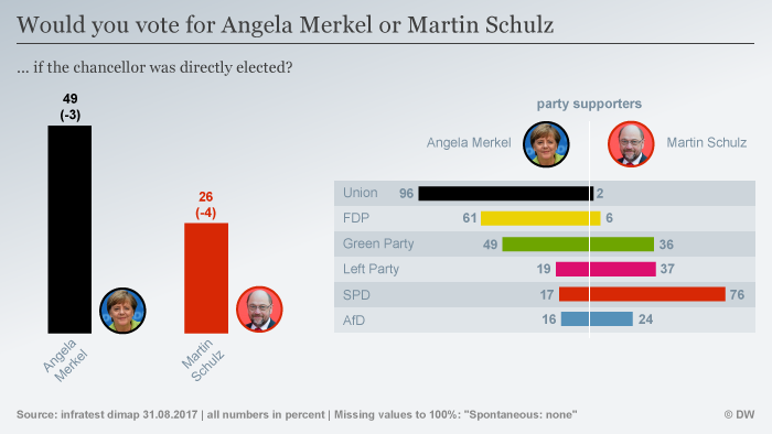 The latest Infratest survey puts Merkel well ahead