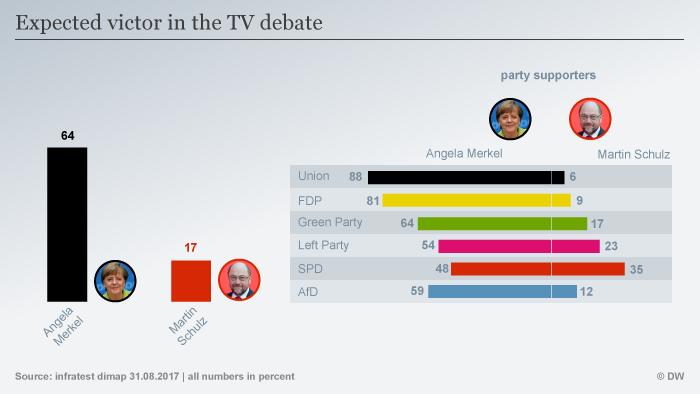 Infografik TV Duell voraussichtlicher Sieger ENG