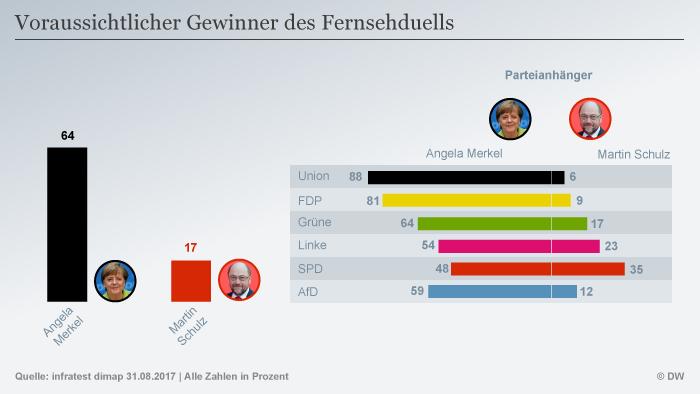 Infografik Deutschland Trend extra Voraussichtlicher-Sieger