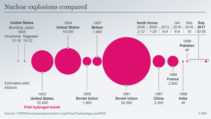 Infographic showing nuclear explosions over past century