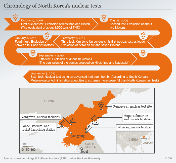 Infographic exploring North Korea's nuclear tests