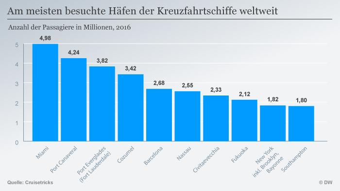 Niti jedan kruzer u Europi ne zadovoljava sve ekološke kriterije, konstatirala je ovoga tjedna njemačka organizacija Savez za zaštitu prirode (NABU). Prije svega zato što se kao gorivo koristi mazut, a ne ugrađuju se filteri za čestice čađe. Situacija bi se mogla popraviti tek kada 2018. budu počeli ploviti na ukapljeni plin. Grafika: Luke u koje kruzeri najčešće pristaju/broj putnika u milijunima
