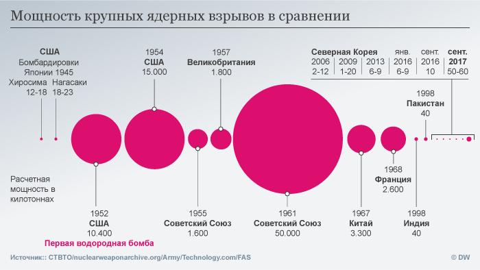 Инфографика Мощность крупных ядерных взрывов в сравнении