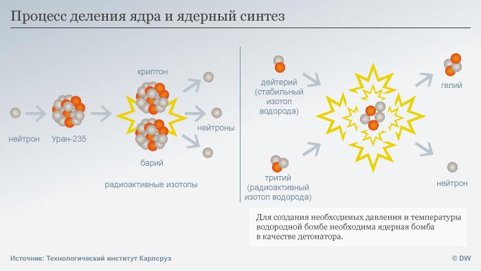 Инфографика Процесс деления ядра и ядерный синтез