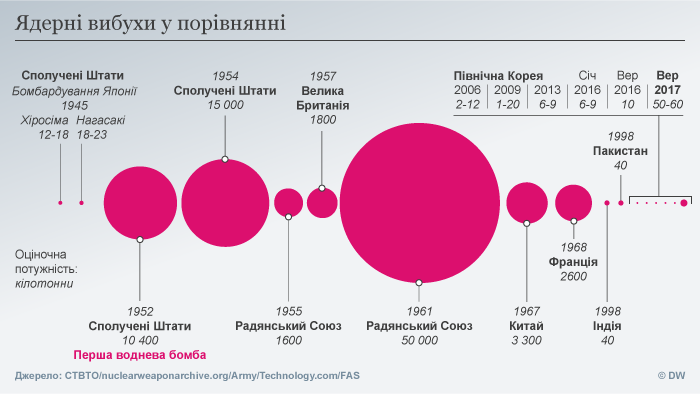 Infografik Nuclear explosions compared UKR
