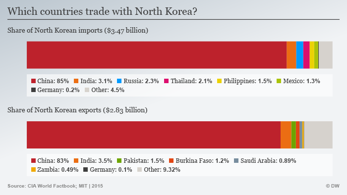 Import Export Partner for North Korea graphic