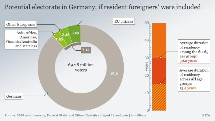 dürfen ausländer in deutschland wählen