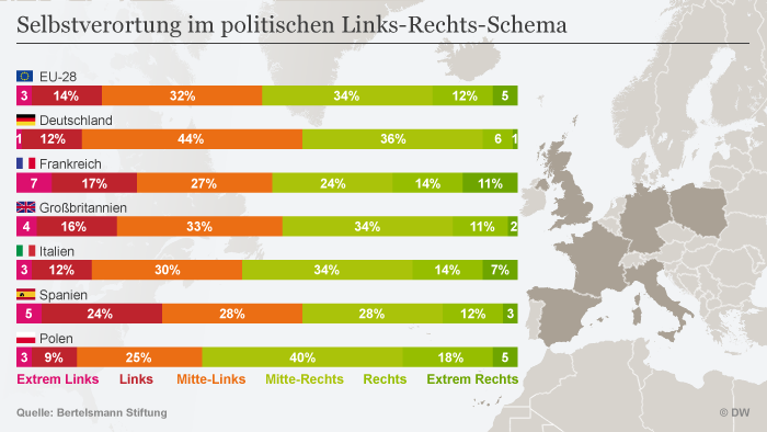 Infografik Bertelsmann Selbstverortung im politischen Links-Rechts-Schema DEU