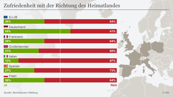 Infografik Bertelsmann Zufriedenheit mit der Richtung des Heimatlandes DEU